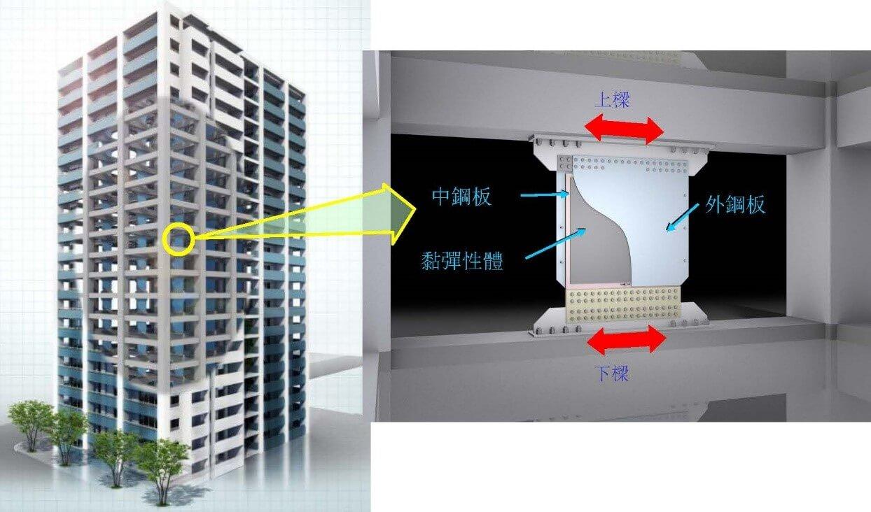 大樓黏彈性制震元件