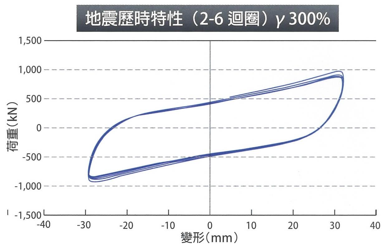 頁面擷取自-住友理工 TRC產品目錄 201502 - 台灣2